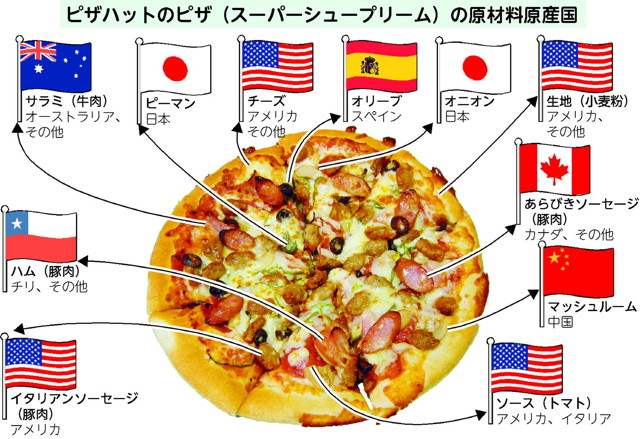 牛肉 率 食料 日本 自給 食料需給表|農畜産業振興機構