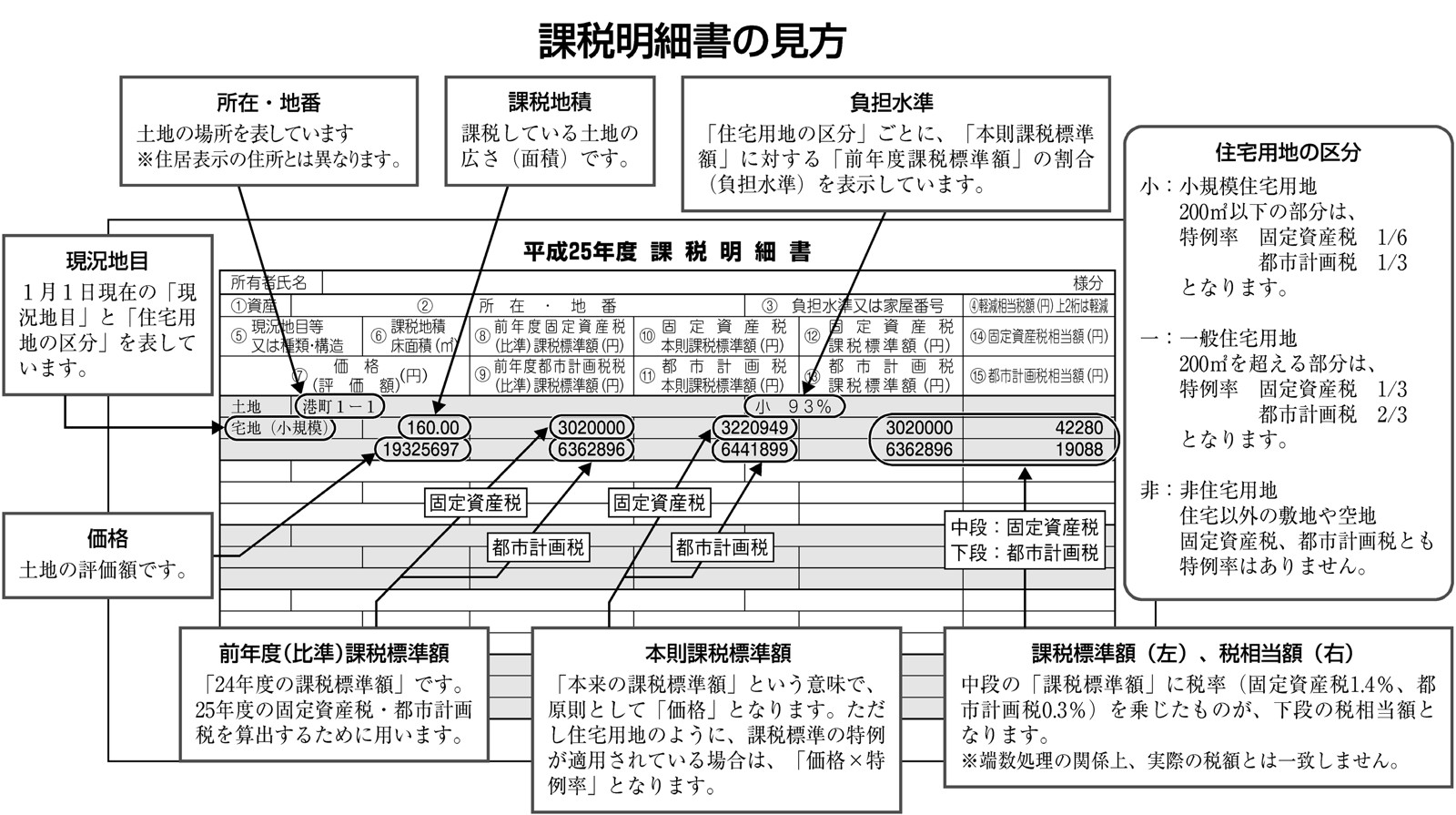 税 評価 資産 額 固定